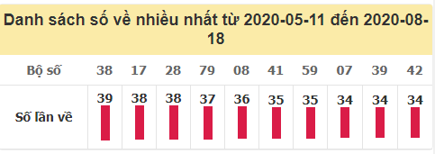 Tần suất loto XSMB về nhiều nhất trong 100 ngày qua đến ngày 18/8/2020