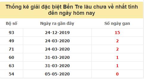 TK giải đặc biệt XSBTlâu chưa về nhất đến ngày 18/8/2020