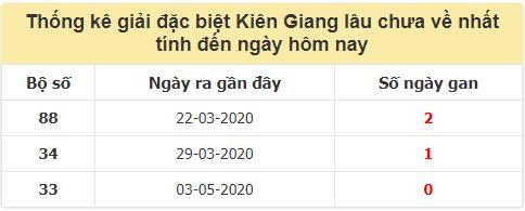 TK giải đặc biệt XSKG lâu chưa về nhất đến ngày 13/9/2020