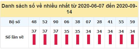 Tần suất loto XSMB về nhiều nhất trong 100 ngày qua đến ngày 14/9/2020