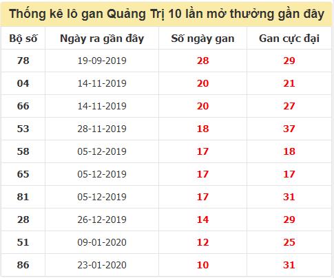 Danh sách lô gan Quảng Trịtrong 10 kỳ quay gần đây nhất