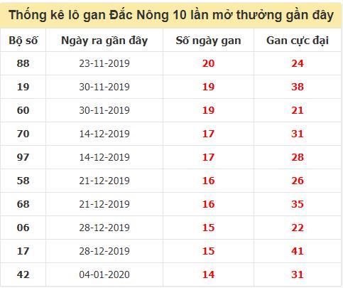 TK Lô gan XSDNO đến ngày 17/10/2020