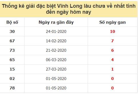 Danh sách bộ số giải đặc biệt XSVL lâu chưa về nhất đến ngày 16/10/2020