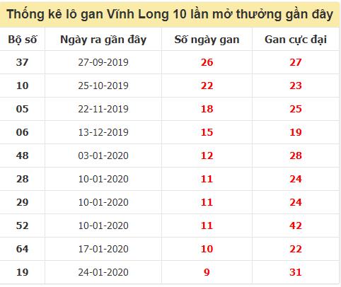 Danh sách lô gan Vĩnh Long trong 10 kỳ quay gần đây nhất đến ngày 16/10/2020