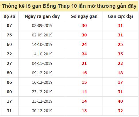 TK lô gan xổ số Đồng Tháptrong 10 kỳ quay gần đây nhất đến ngày 19/10