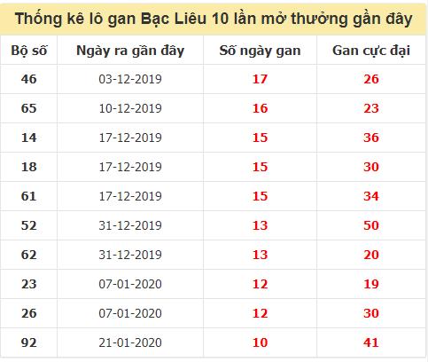 TK lô gan xổ số Bạc Liêutrong 10 kỳ quay gần đây nhất đến ngày 20/10