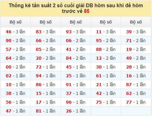 Tk tần suất 2 số cuối giải ĐB hôm sau khiđề về 85đến ngày 11/10/2021