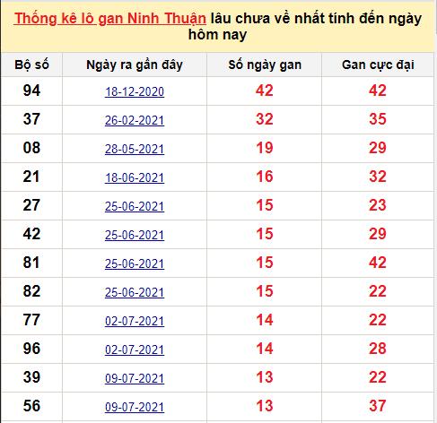 Danh sách lô gan Ninh Thuậntrong 10 kỳ quay gần đây nhất